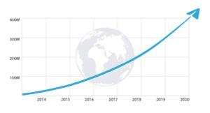 График роста Telegram